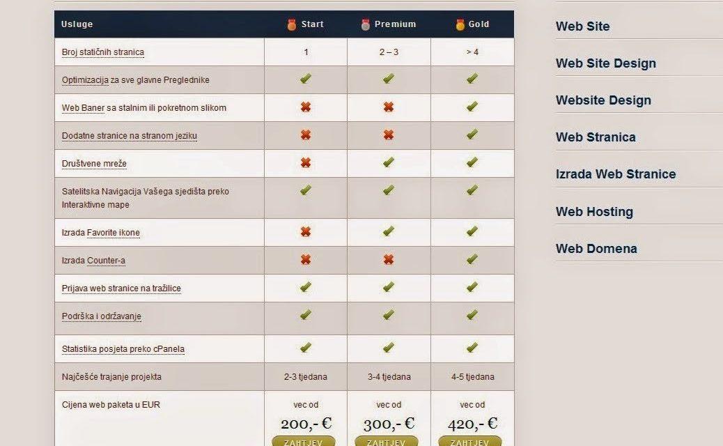 Jedna od najnižih cijena WEBDESIGN-a u Hrvata